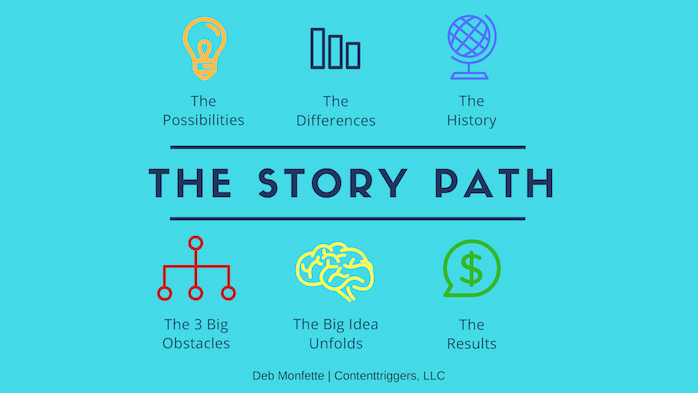 The Story Path | Lightbulb | Chart | Globe | Network | Brain | Money