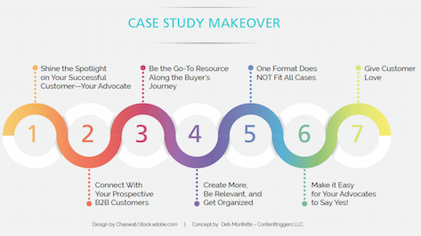 Infographic of the 7 Steps for the Case Study Makeover Guide