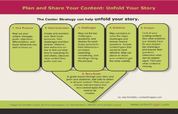 Plan and Share your content and unfold your story